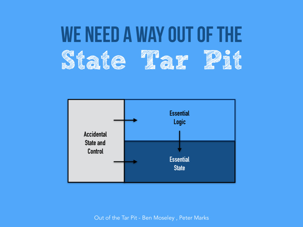 Essential State Out of the Tar Pit - Ben Mosele...