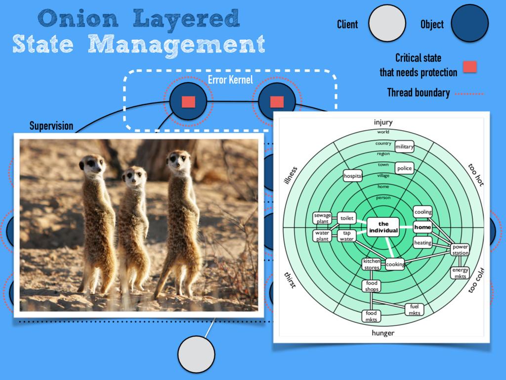 Onion Layered State Management Error Kernel Obj...