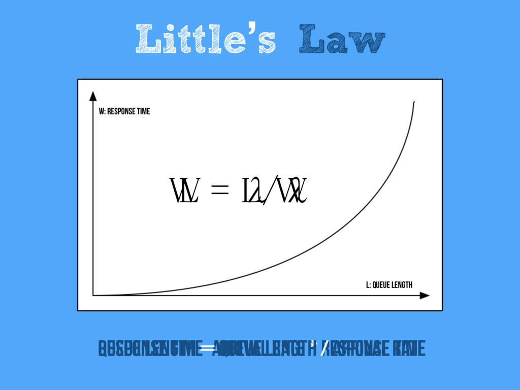 Little's Law L = λW Queue Length = Arrival Rate...