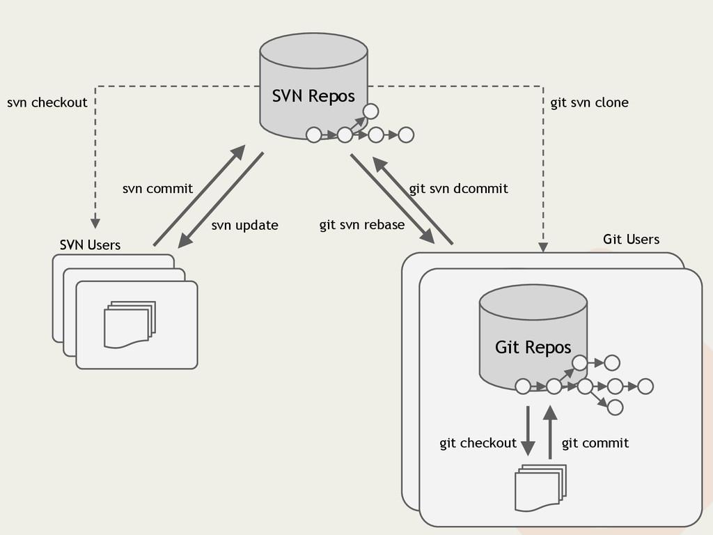 SVN Repos SVN Users Git Users Git Repos git com...