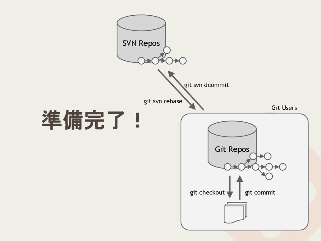 SVN Repos Git Users Git Repos git commit git ch...