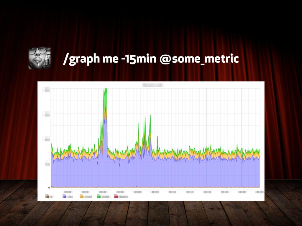 /graph me -15min @some_metric