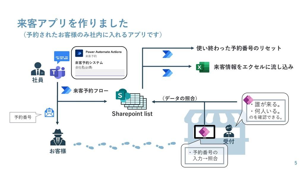 来客アプリを作りました 5 Sharepoint list 社員 来客予約 来客予約システム ...