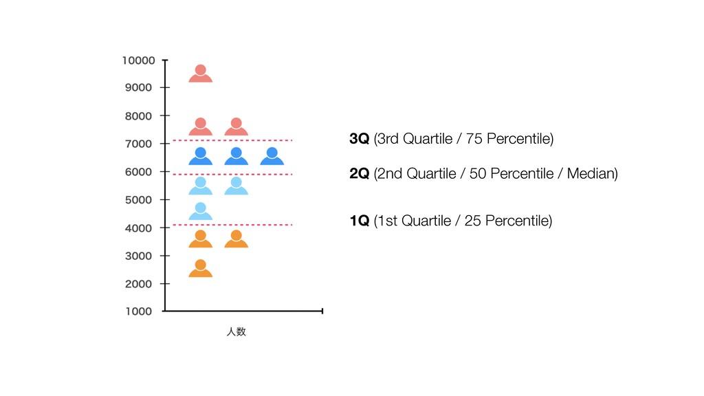 3Q (3rd Quartile / 75 Percentile) 2Q (2nd Quart...