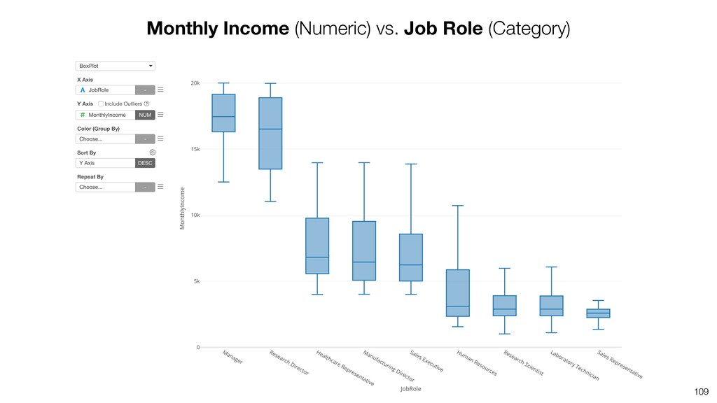 109 Monthly Income (Numeric) vs. Job Role (Cate...