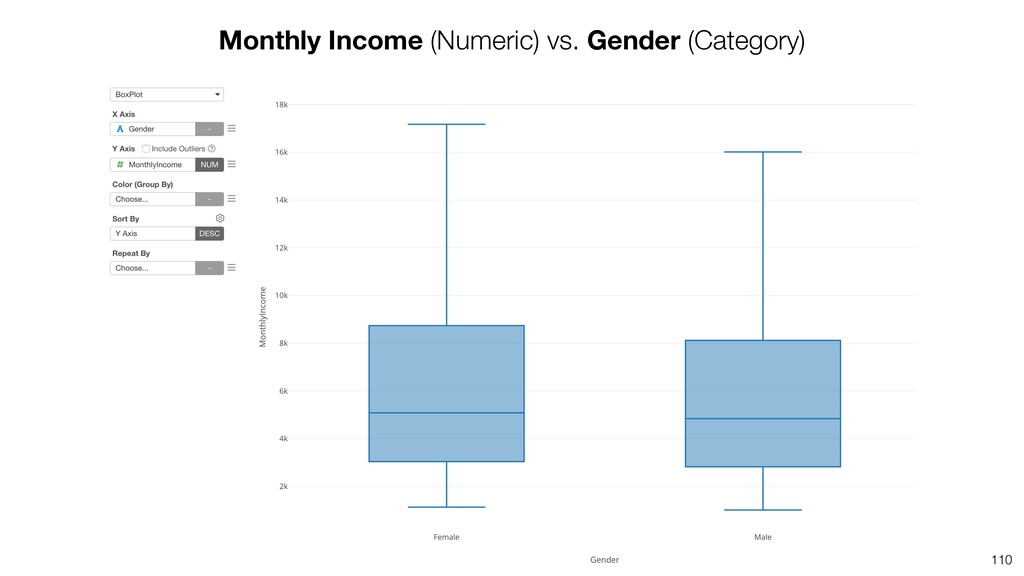 110 Monthly Income (Numeric) vs. Gender (Catego...