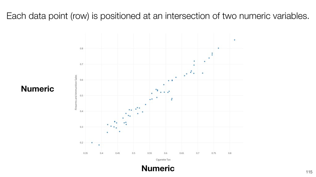 115 Numeric Numeric Each data point (row) is po...