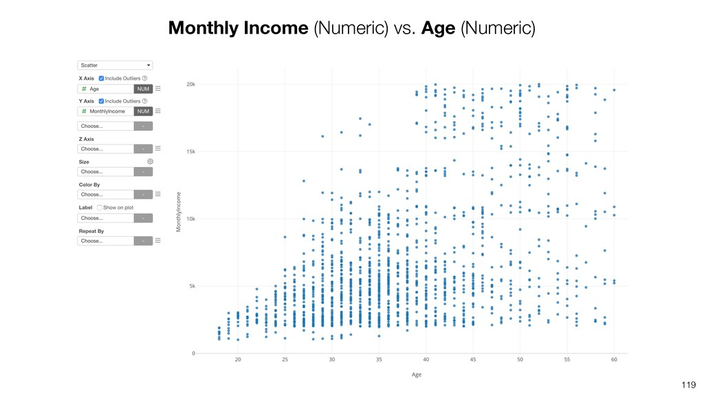 119 Monthly Income (Numeric) vs. Age (Numeric)