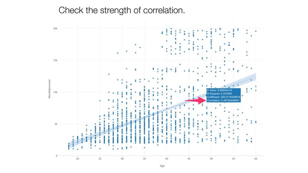 Check the strength of correlation.