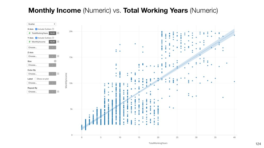 124 Monthly Income (Numeric) vs. Total Working ...