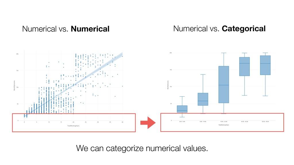 Numerical vs. Numerical Numerical vs. Categoric...