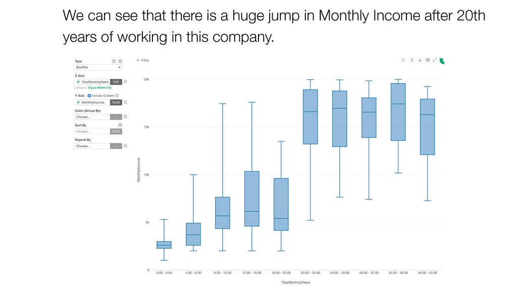 We can see that there is a huge jump in Monthly...