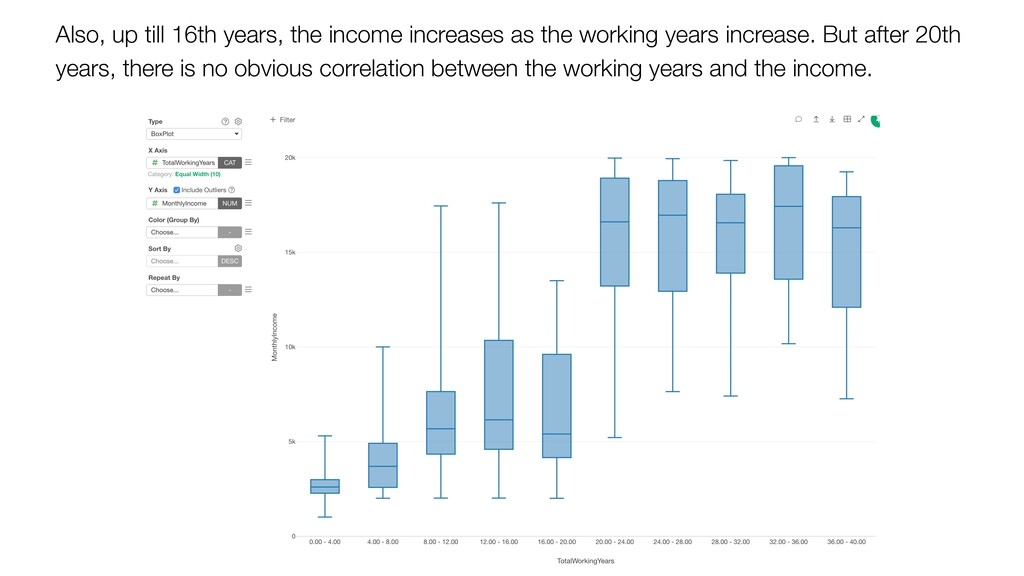 Also, up till 16th years, the income increases ...