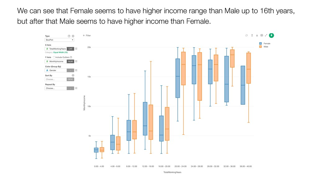 We can see that Female seems to have higher inc...
