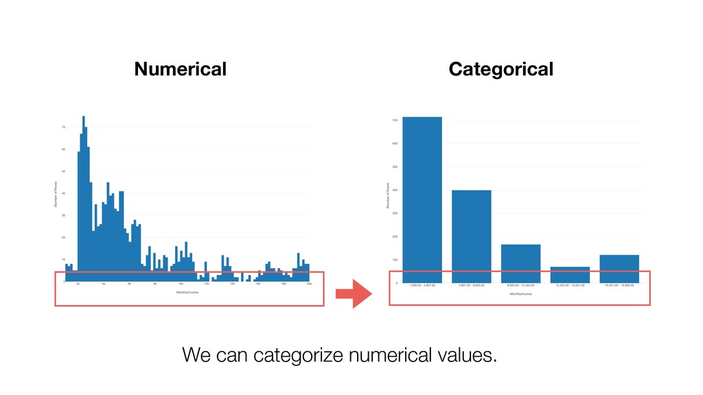 Numerical Categorical We can categorize numeric...