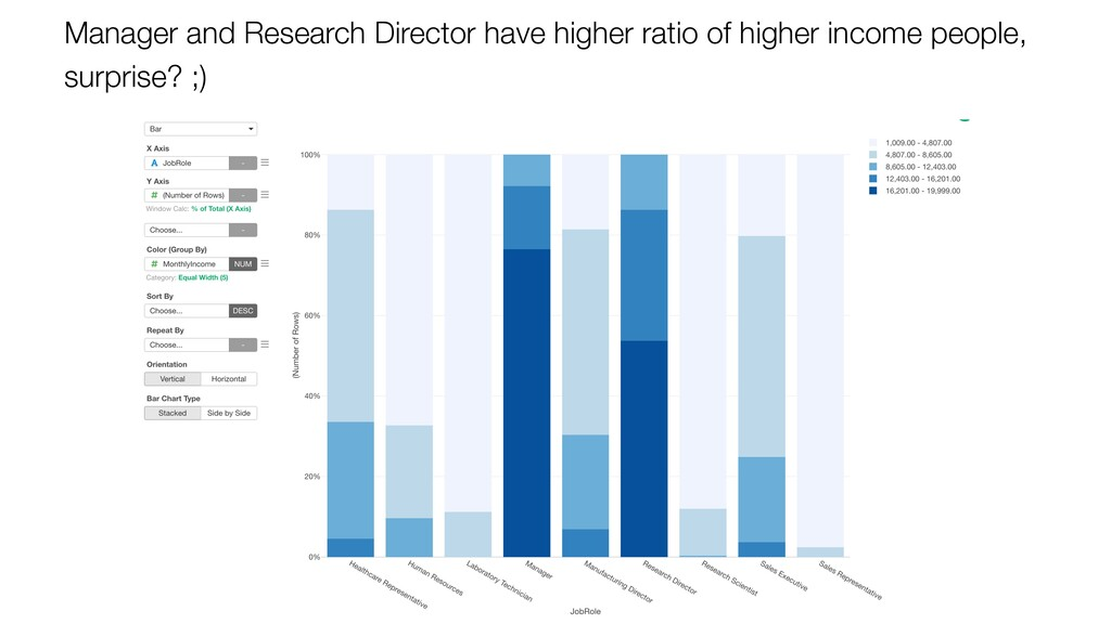 Manager and Research Director have higher ratio...