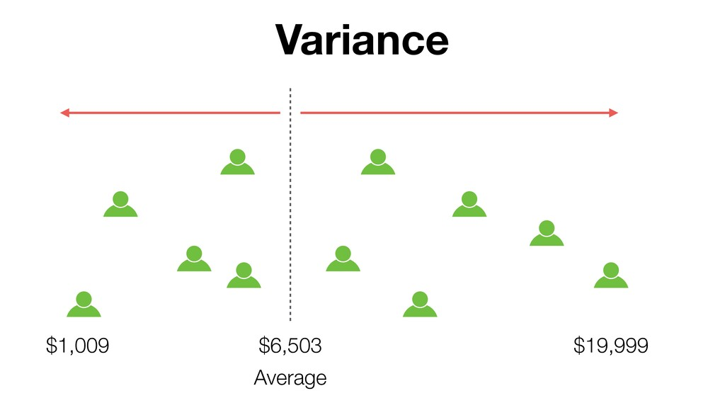 $6,503 Variance Average $19,999 $1,009