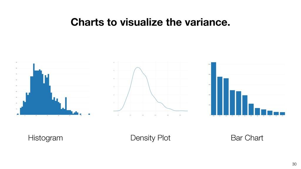30 Histogram Density Plot Bar Chart Charts to v...