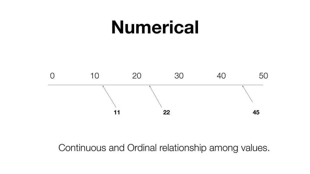 Numerical 0 10 20 30 40 50 11 22 45 Continuous ...