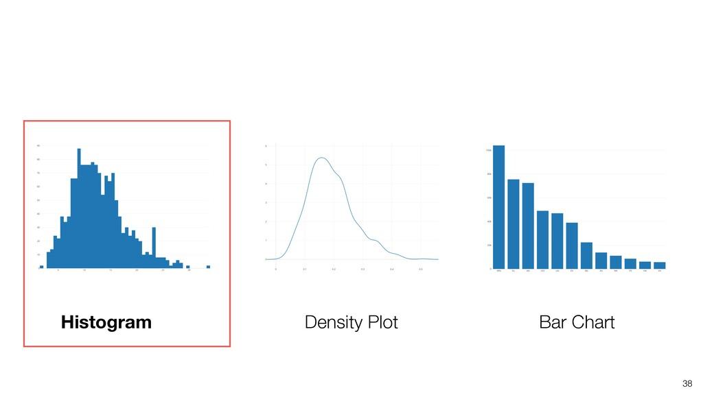 38 Histogram Density Plot Bar Chart