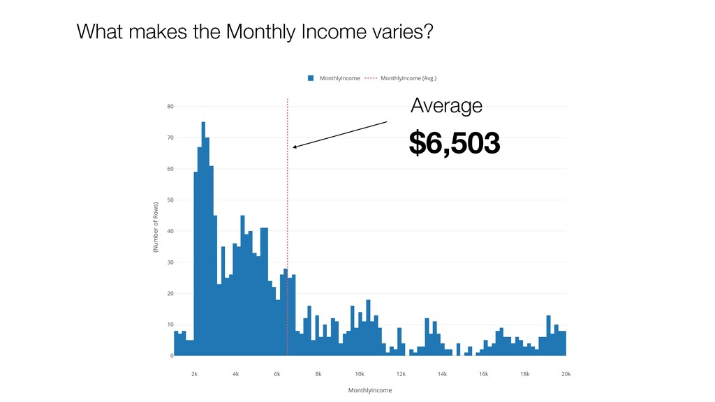 $6,503 Average What makes the Monthly Income va...