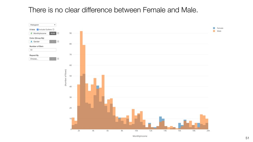 51 There is no clear difference between Female ...
