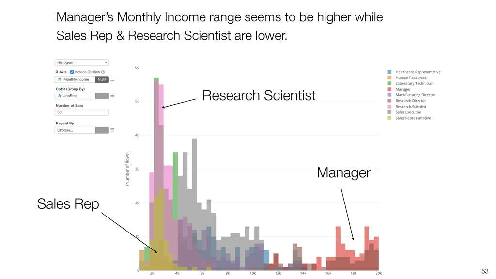 53 Manager's Monthly Income range seems to be h...