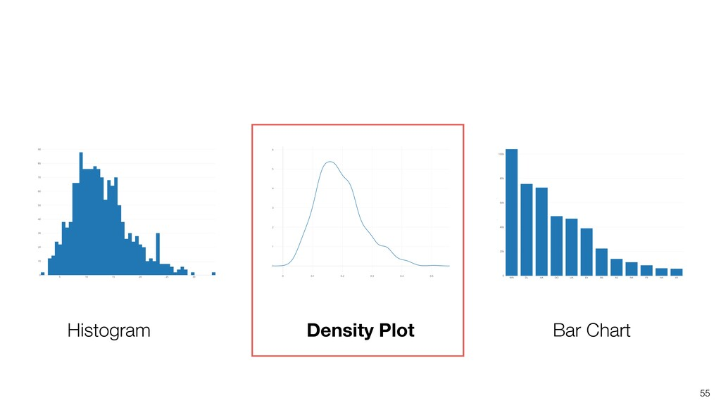 55 Histogram Density Plot Bar Chart