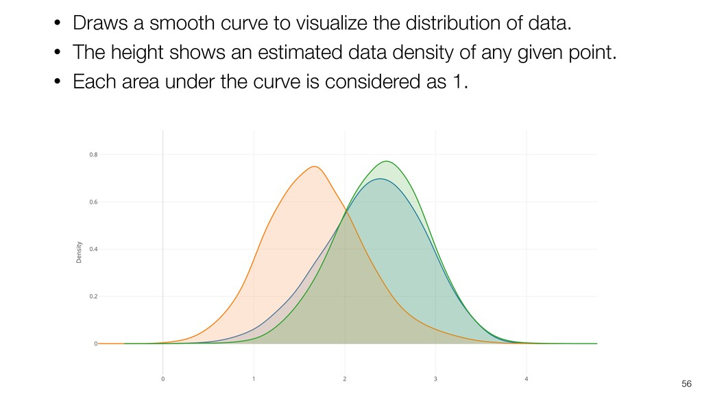 56 • Draws a smooth curve to visualize the dist...