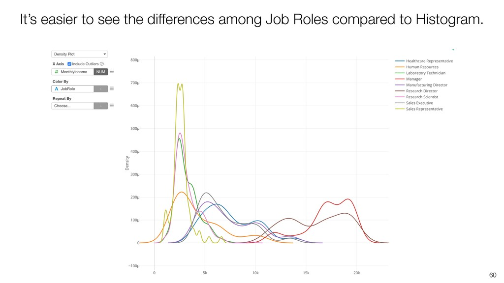 60 It's easier to see the differences among Job...