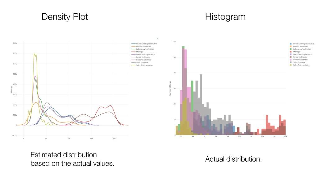 Density Plot Histogram Estimated distribution b...