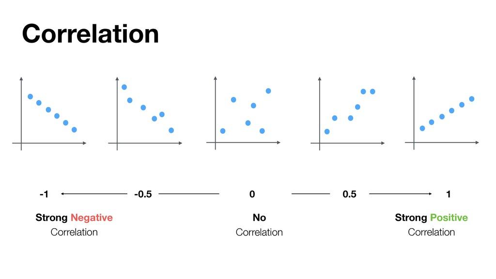 Strong Negative Correlation No Correlation Stro...