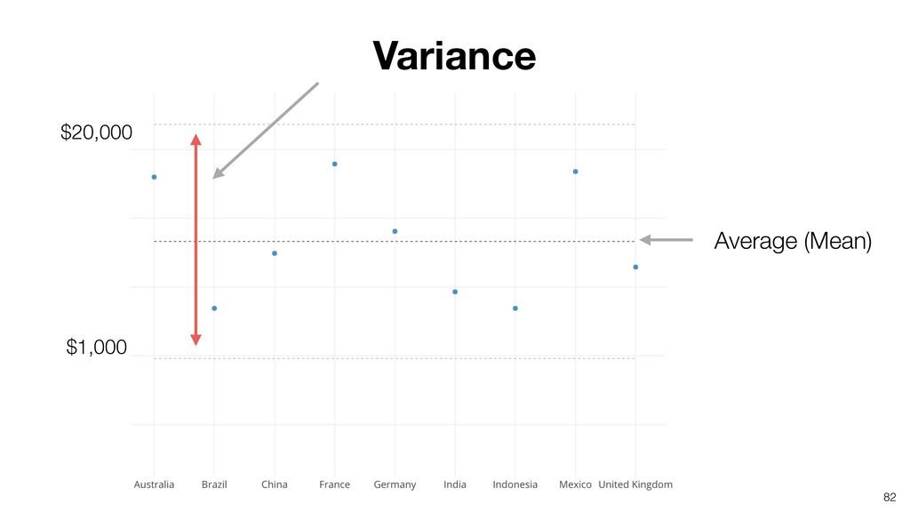 82 Variance Average (Mean) $20,000 $1,000