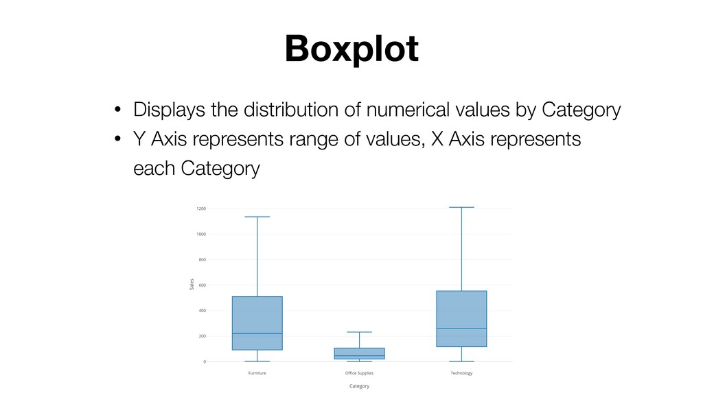 Boxplot • Displays the distribution of numerica...