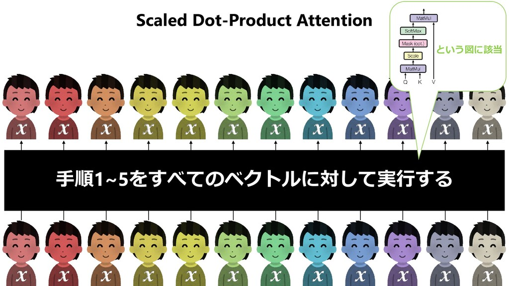 Scaled Dot-Product Attention 𝒙𝒙 𝒙𝒙 𝒙𝒙 𝒙𝒙 𝒙𝒙 𝒙𝒙 ...