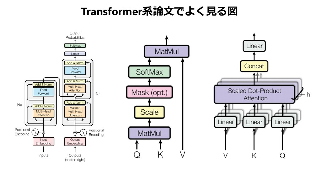 Transformer系論文でよく見る図