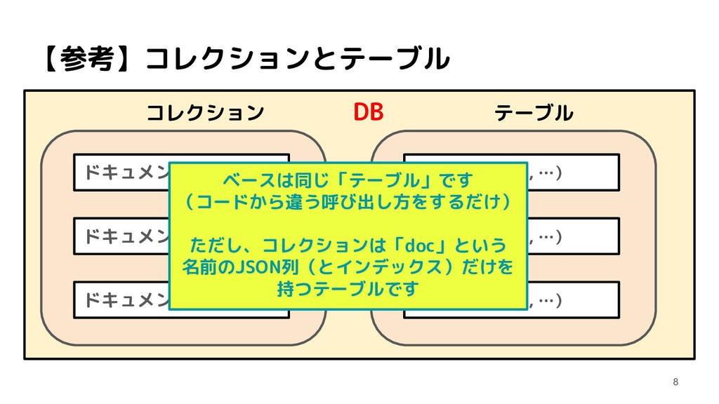 【参考】コレクションとテーブル コレクション    DB     テーブル   ドキュメント(...