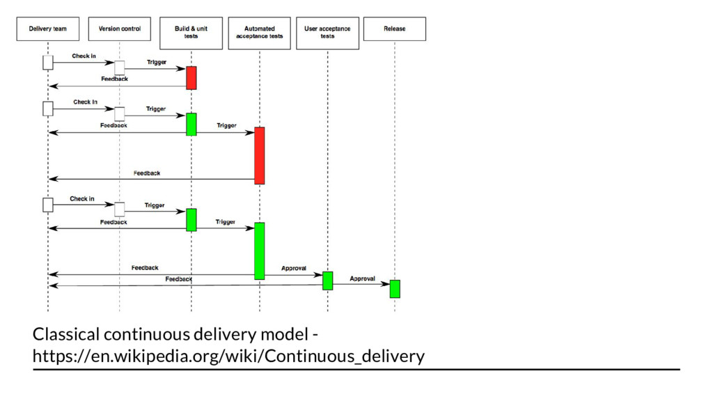 Classical continuous delivery model - https://e...
