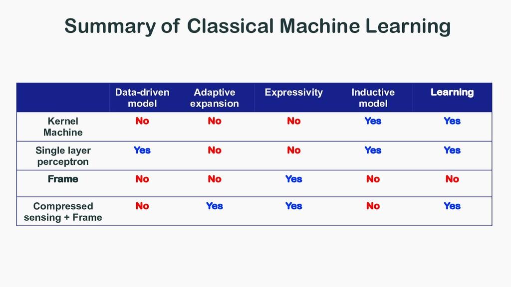 Data-driven model Adaptive expansion Expressivi...