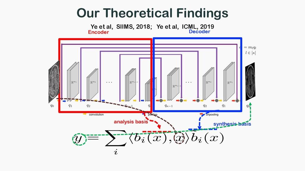 analysis basis synthesis basis y = X i hbi(x), ...