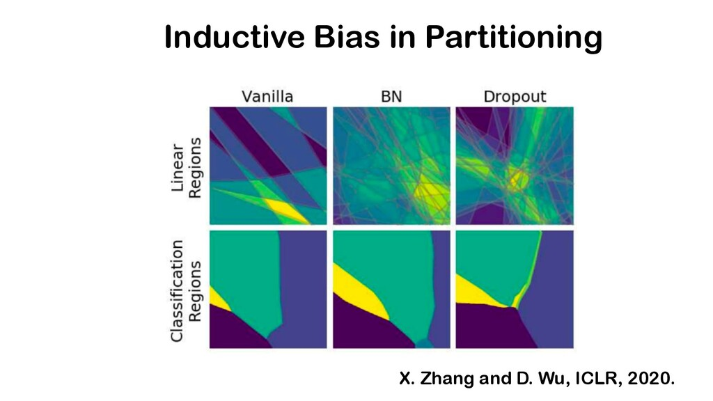 Inductive Bias in Partitioning X. Zhang and D. ...