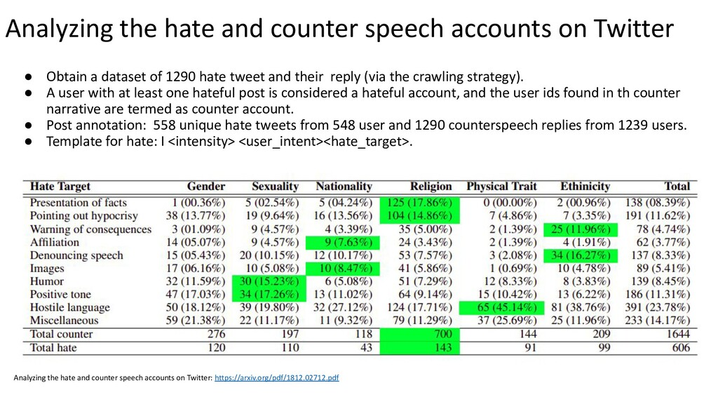 ● Obtain a dataset of 1290 hate tweet and their...
