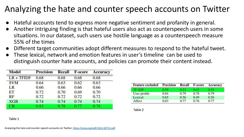 ● Hateful accounts tend to express more negativ...