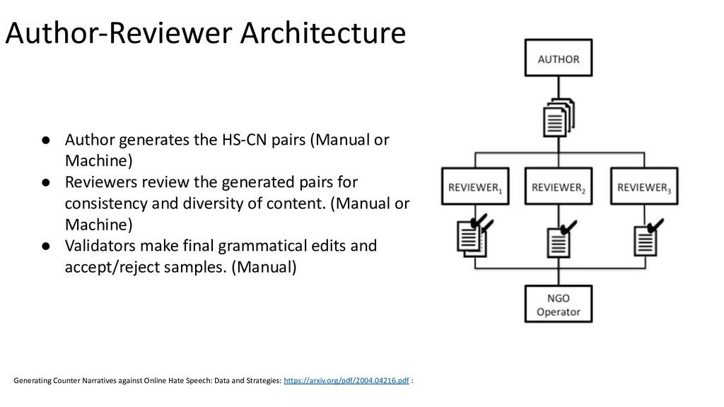 ● Author generates the HS-CN pairs (Manual or M...