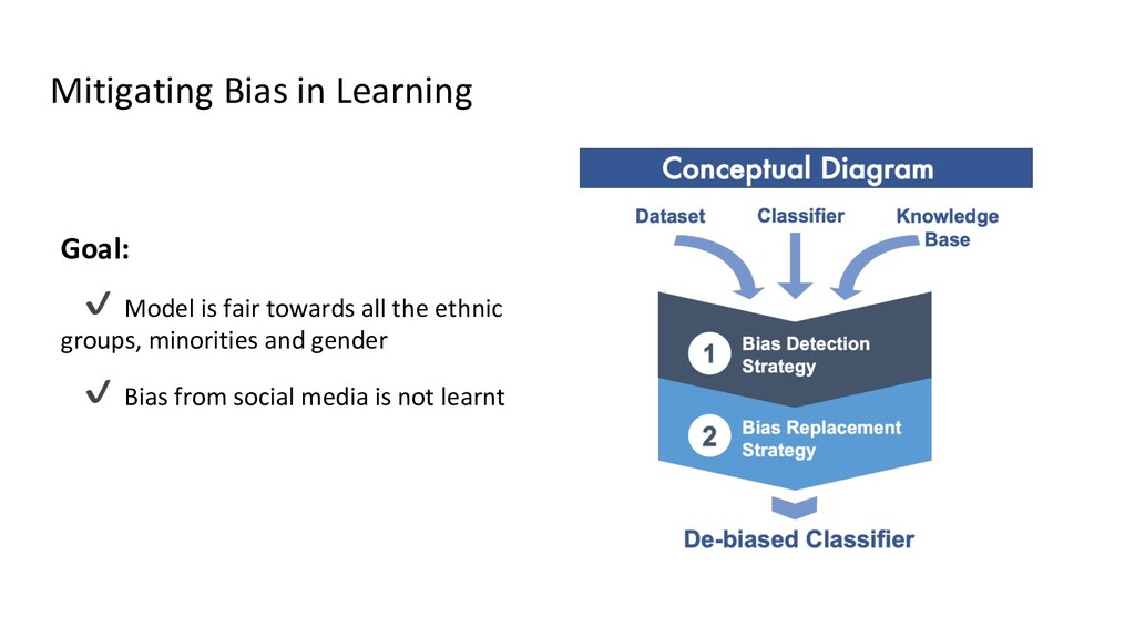 Mitigating Bias in Learning Goal: ✔ Model is fa...