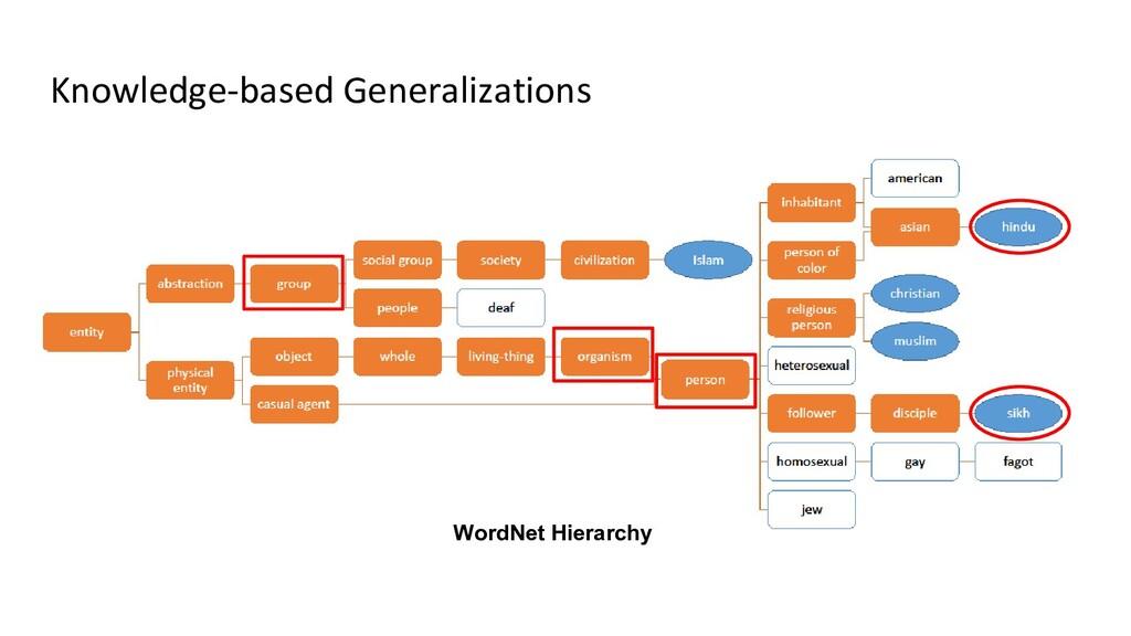 Knowledge-based Generalizations WordNet Hierarc...
