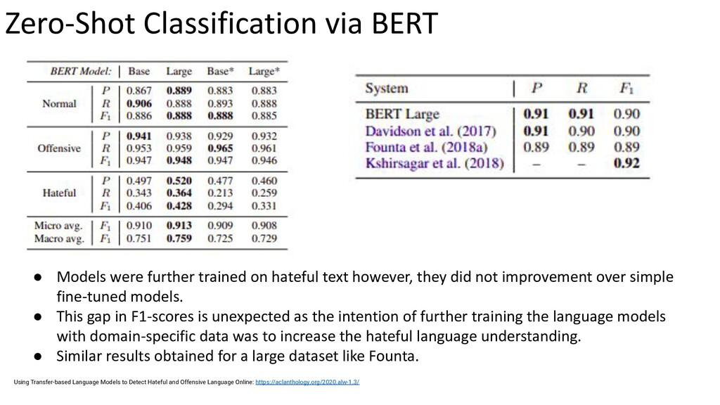 Zero-Shot Classification via BERT ● Models were...