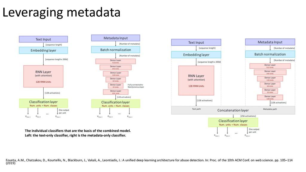 Leveraging metadata Founta, A.M., Chatzakou, D....