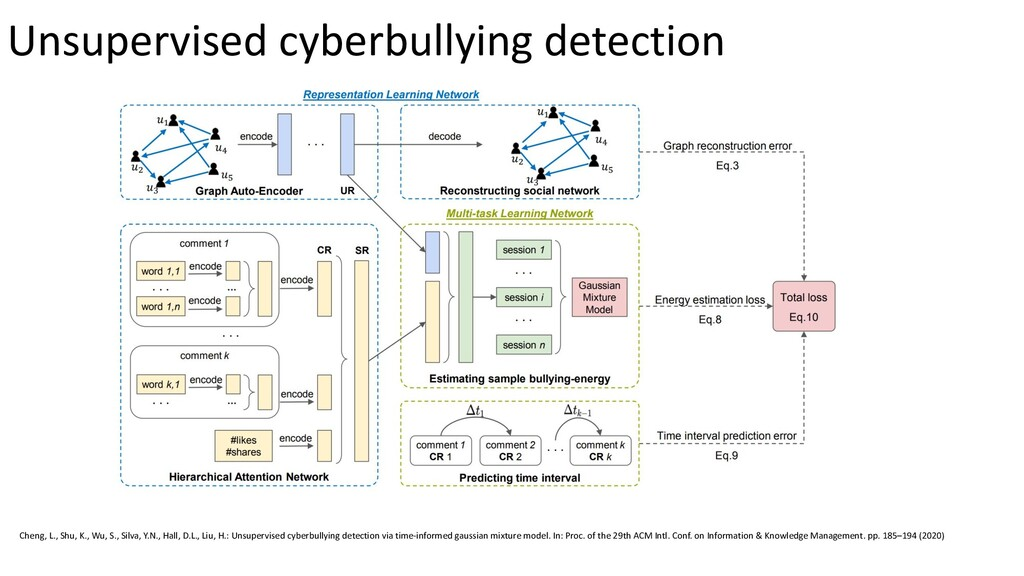 Unsupervised cyberbullying detection Cheng, L.,...