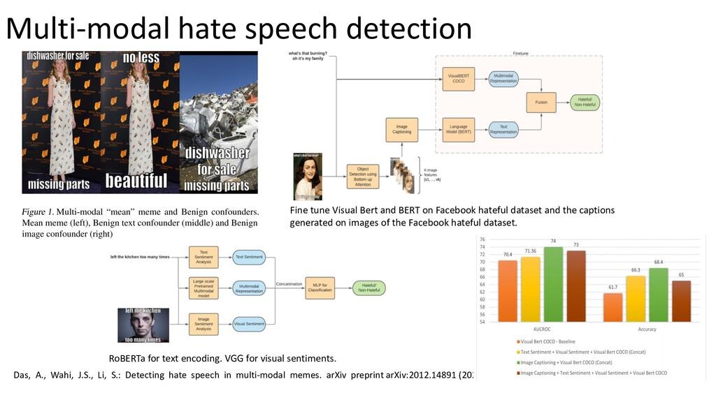 Das, A., Wahi, J.S., Li, S.: Detecting hate spe...
